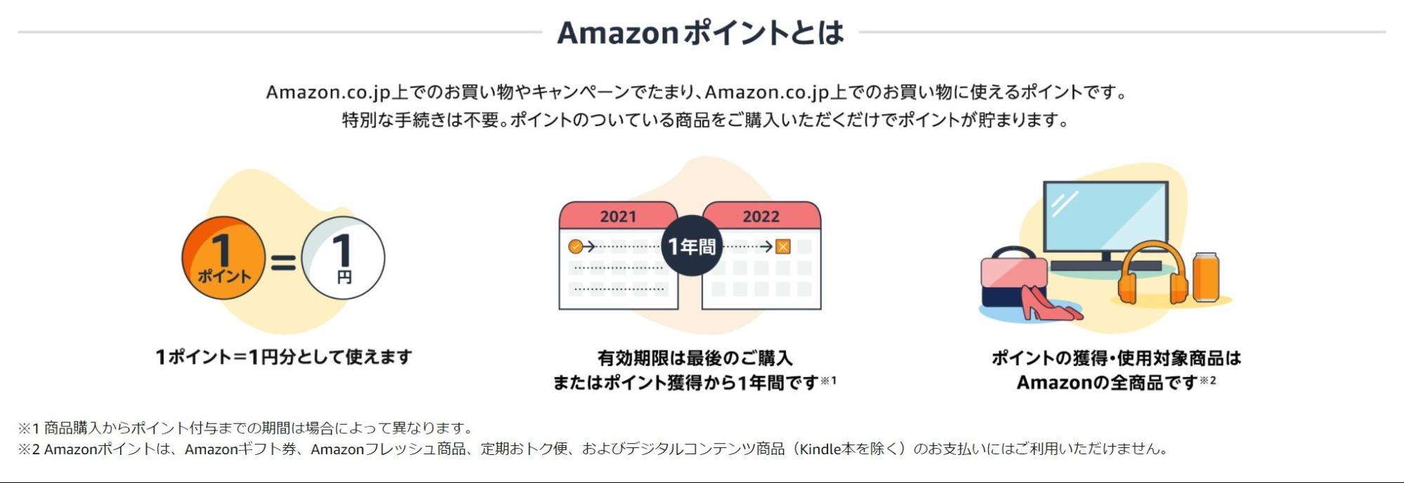 Amazonポイントとは