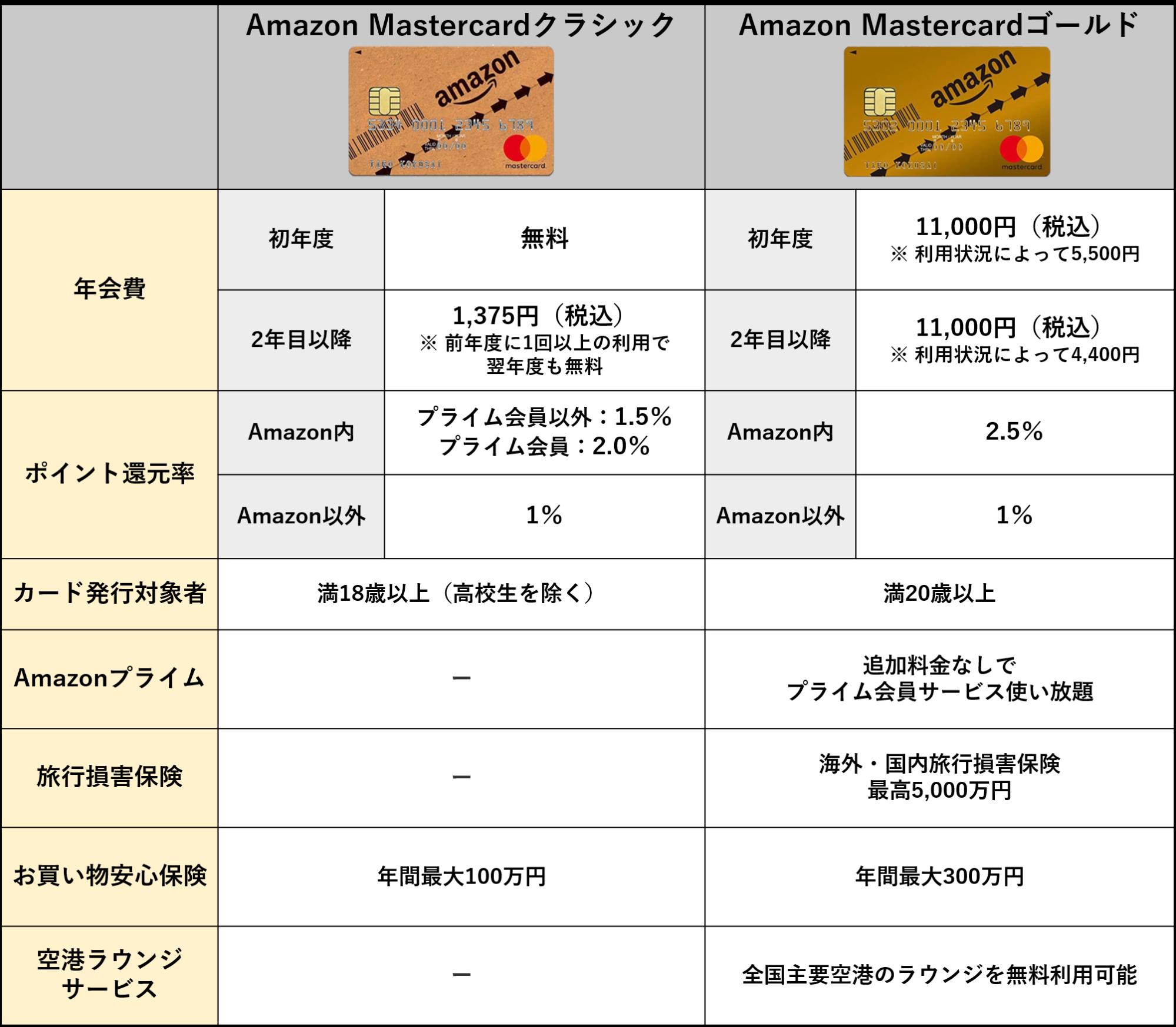 Amazonmastercard比較