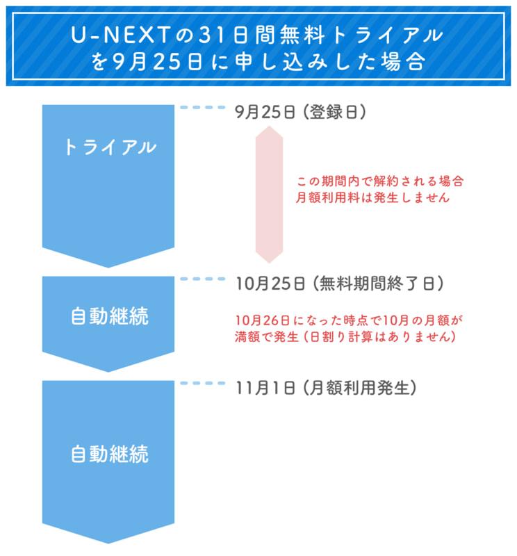 ネクスト 値段 ユー U
