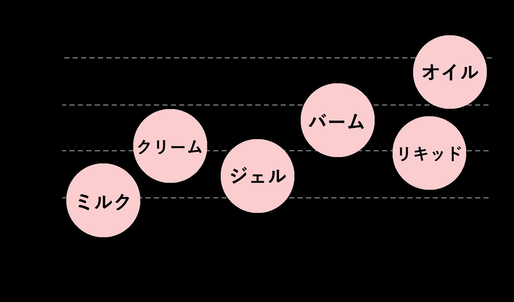 クレンジングの比較一覧表
