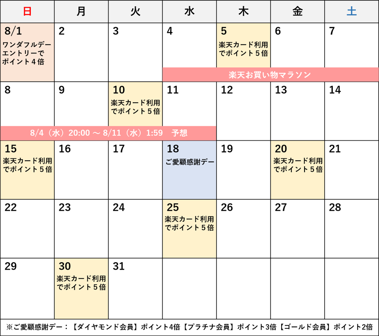 8月の楽天セールカレンダー