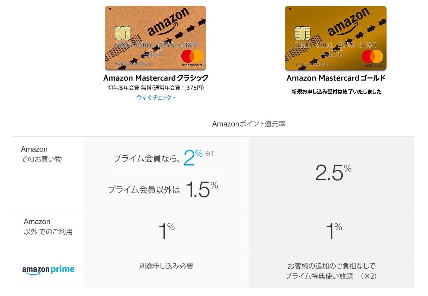 AmazonMastercardの還元ポイント詳細
